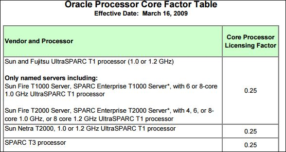 Oracle Database License Smart Way Of Technology