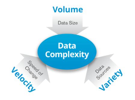 3v-big-data-structure