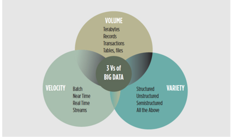 3vs-big-data
