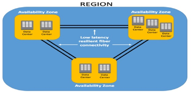 AWS Region and Availability Zones