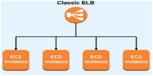 Traffic managed by Elastic load balancer