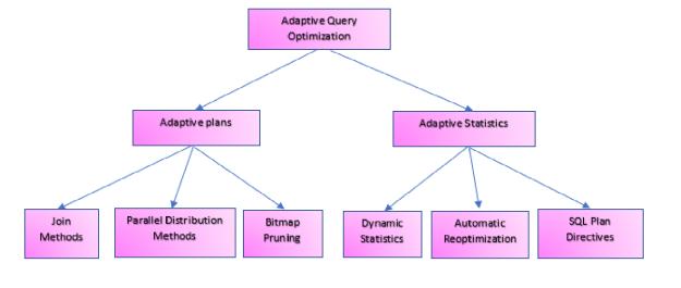 Adaptive Query Optimization